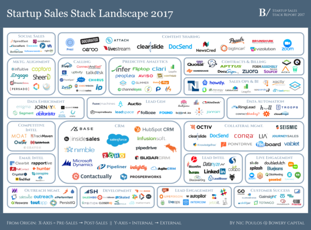 The 2017 Startup Sales Stack Report