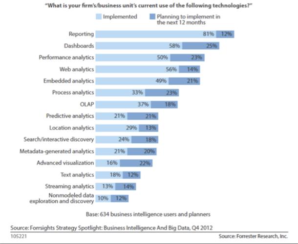 Business Intelligence Analytics Opens Up a World of Big Data
