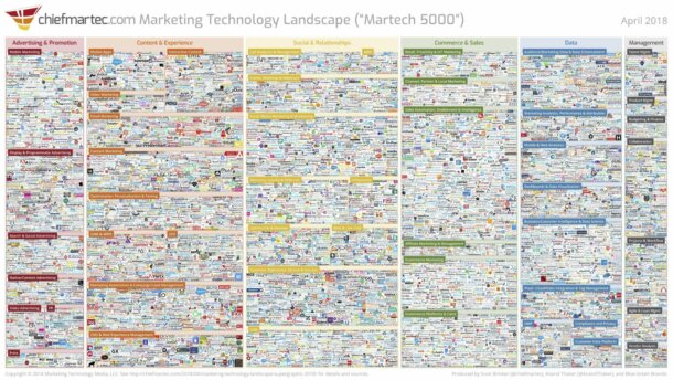 Rise of the Digital Marketing Suite – 2018 Market Update