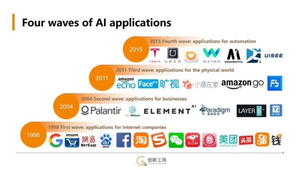 The Four Waves Of AI