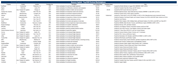 Mapping The B2B Vertical Marketplace Ecosystem