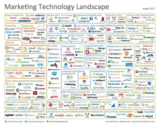 Rise Of The Digital Marketing Suite – Part II (Who Are The Players?)