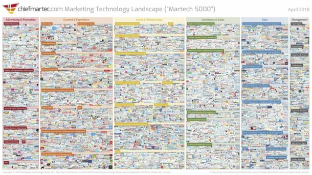 Quick Thoughts On Adobe Acquiring Marketo